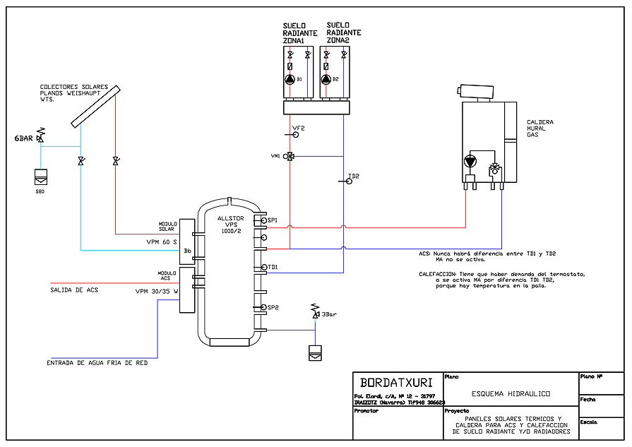 Bordatxuri - Esquema de instalación con paneles solares térmicos
