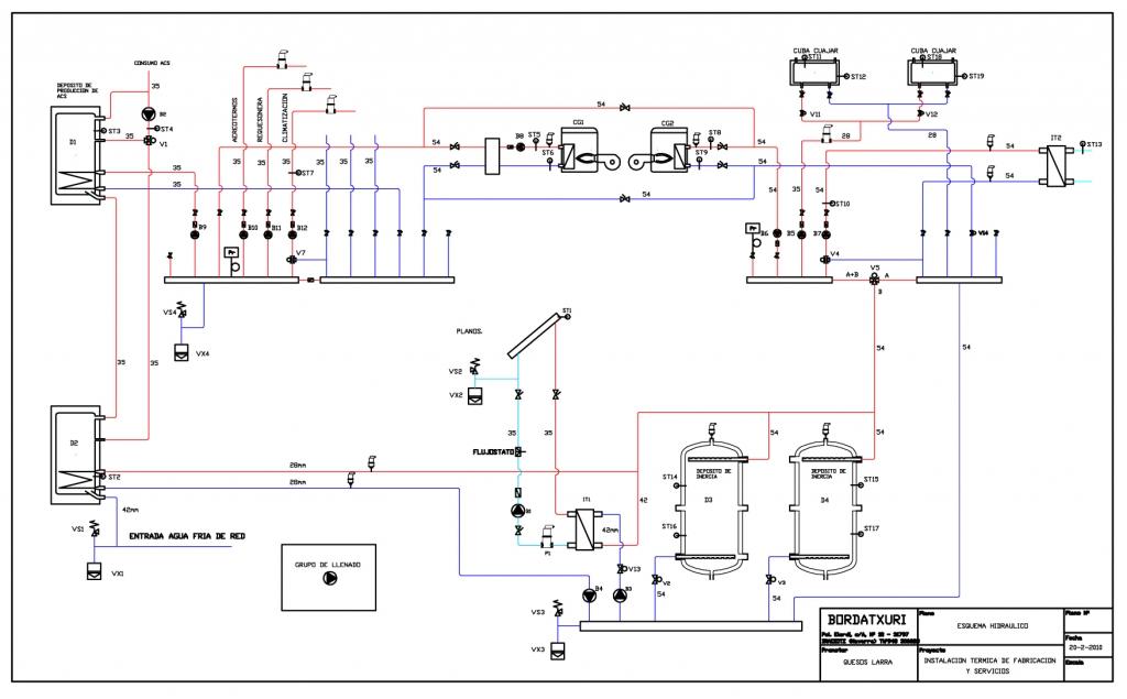 Instalación hidráulica de paneles solares para producción de agua caliente en proceso productivo (Quesos Larra)
